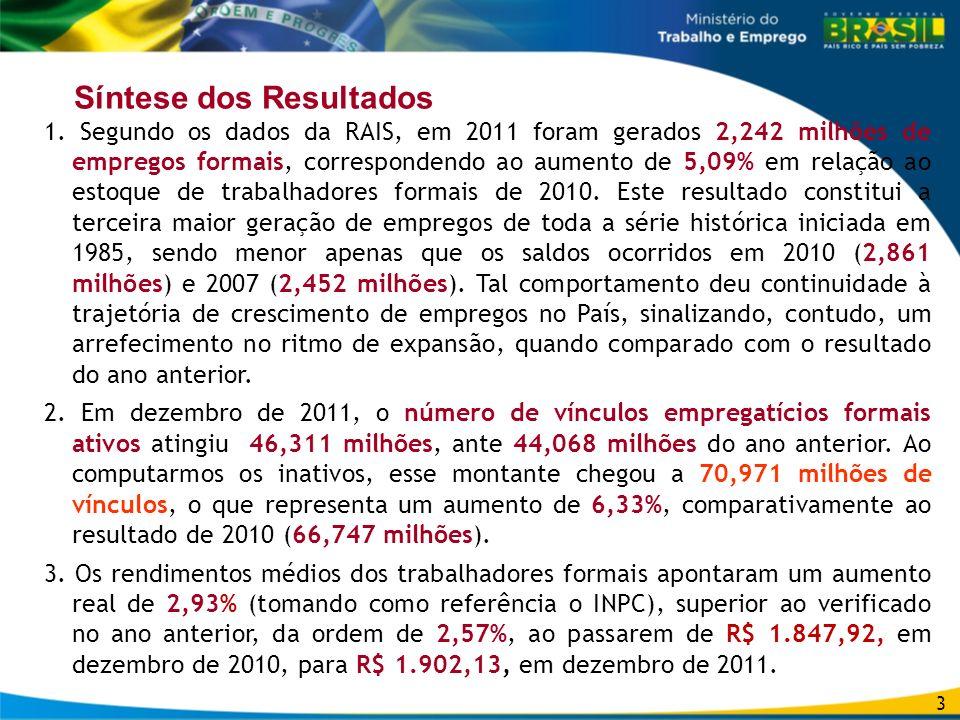 Síntese dos Resultados 1. Segundo os dados da RAIS, em 2011 foram gerados 2,242 milhões de empregos formais, correspondendo ao aumento de 5,09% em rel