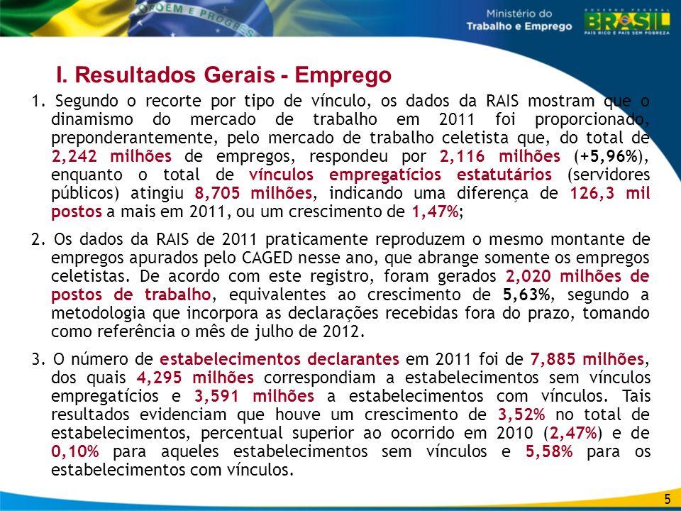 I. Resultados Gerais - Emprego 1. Segundo o recorte por tipo de vínculo, os dados da RAIS mostram que o dinamismo do mercado de trabalho em 2011 foi p
