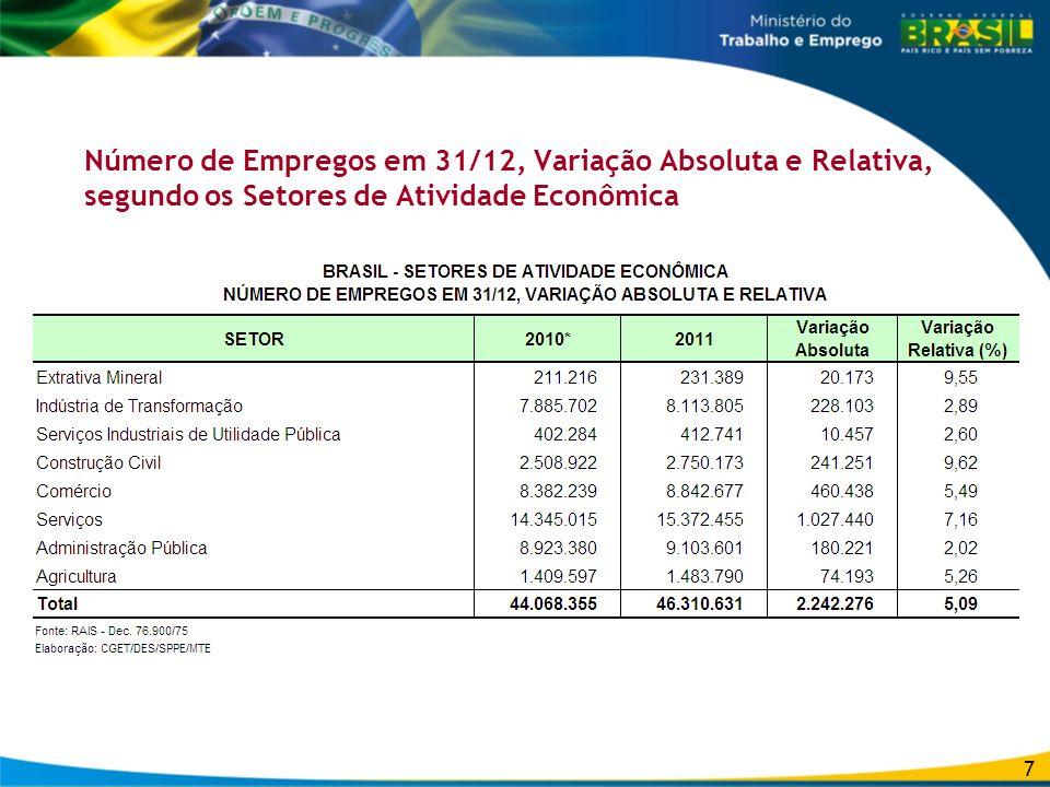 Número de Empregos em 31/12, Variação Absoluta e Relativa, segundo os Setores de Atividade Econômica 7