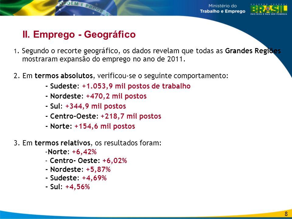 II. Emprego - Geográfico 1. Segundo o recorte geográfico, os dados revelam que todas as Grandes Regiões mostraram expansão do emprego no ano de 2011.