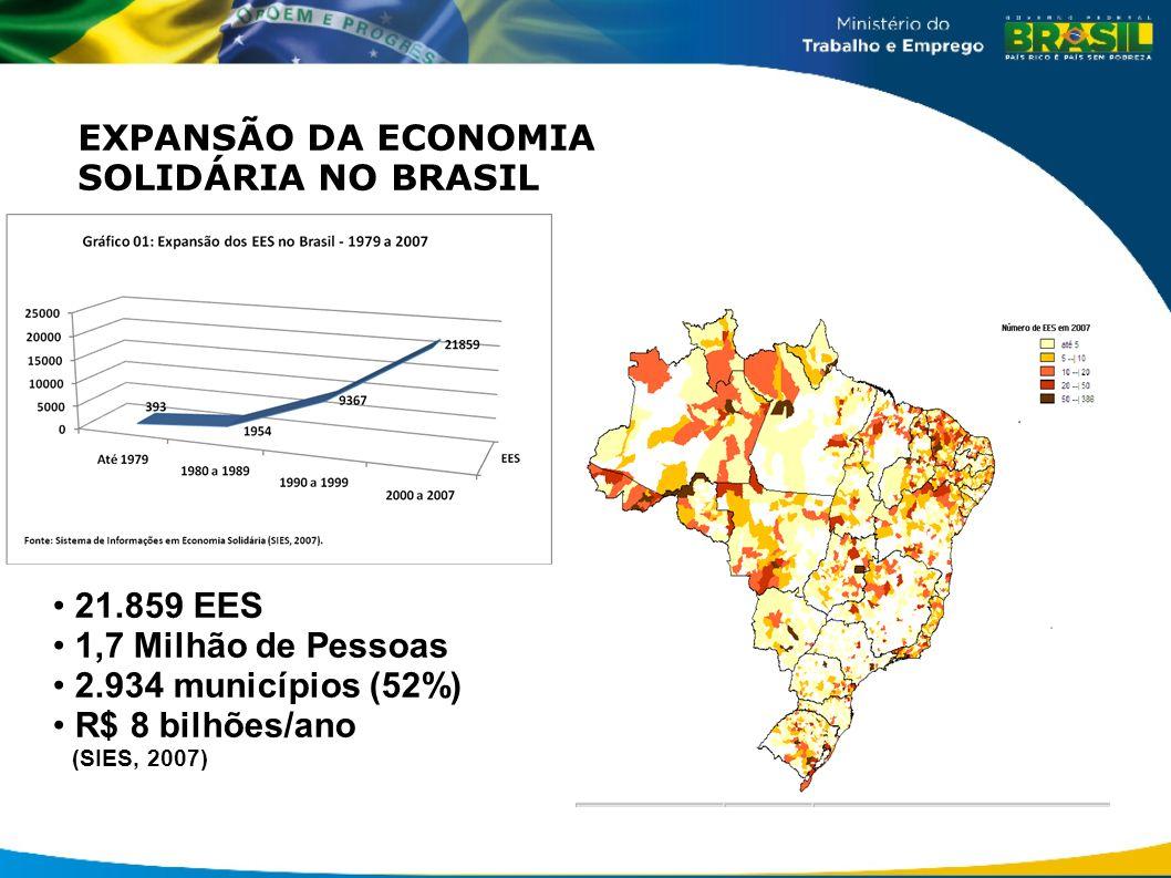 2.934 municípios (52%). EXPANSÃO DA ECONOMIA SOLIDÁRIA NO BRASIL 21.859 EES 1,7 Milhão de Pessoas 2.934 municípios (52%) R$ 8 bilhões/ano (SIES, 2007)