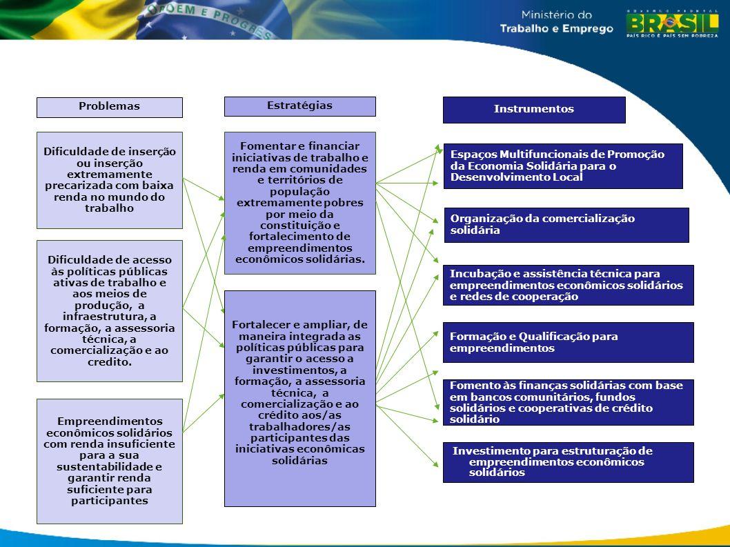 Fomentar e financiar iniciativas de trabalho e renda em comunidades e territórios de população extremamente pobres por meio da constituição e fortalec
