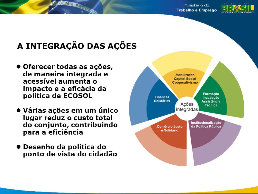 A INTEGRAÇÃO DAS AÇÕES Oferecer todas as ações, de maneira integrada e acessível aumenta o impacto e a eficácia da política de ECOSOL Várias ações em