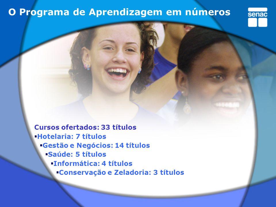 O Programa de Aprendizagem em números Cursos ofertados: 33 títulos Hotelaria: 7 títulos Gestão e Negócios: 14 títulos Saúde: 5 títulos Informática: 4