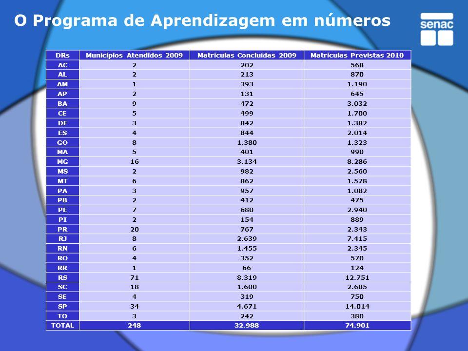 O Programa de Aprendizagem em números DRsMunicípios Atendidos 2009Matrículas Concluídas 2009Matrículas Previstas 2010 AC2202568 AL2213870 AM13931.190