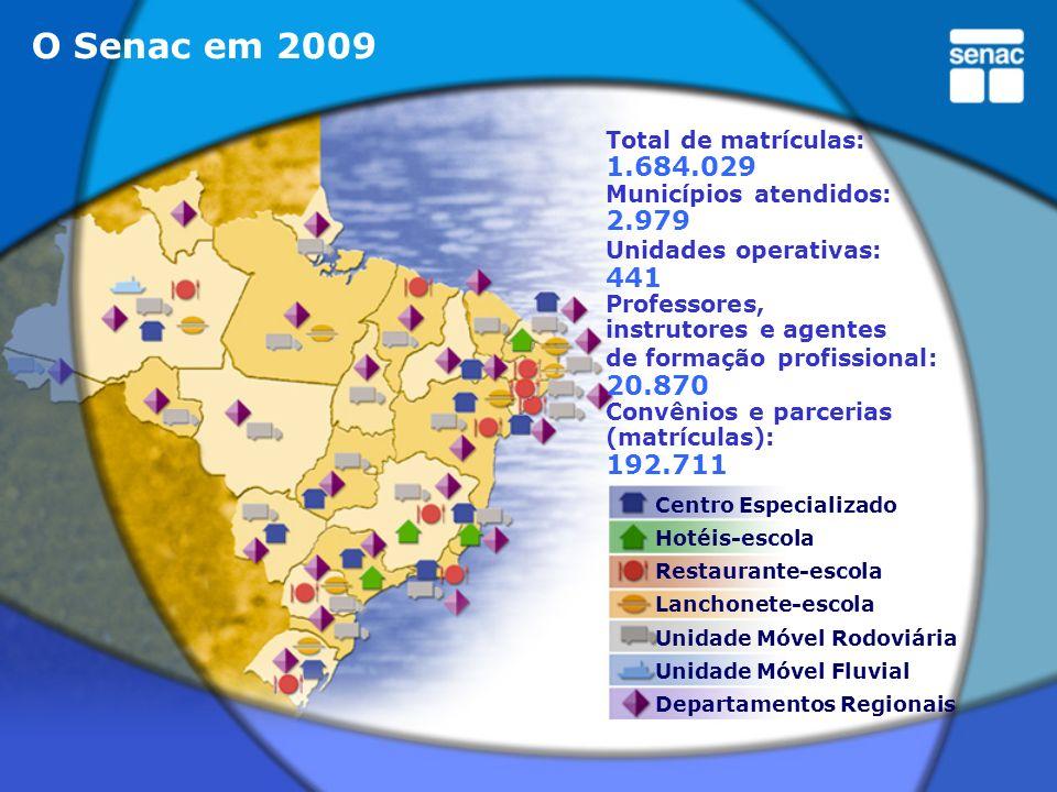 Total de matrículas: 1.684.029 Municípios atendidos: 2.979 Unidades operativas: 441 Professores, instrutores e agentes de formação profissional: 20.87
