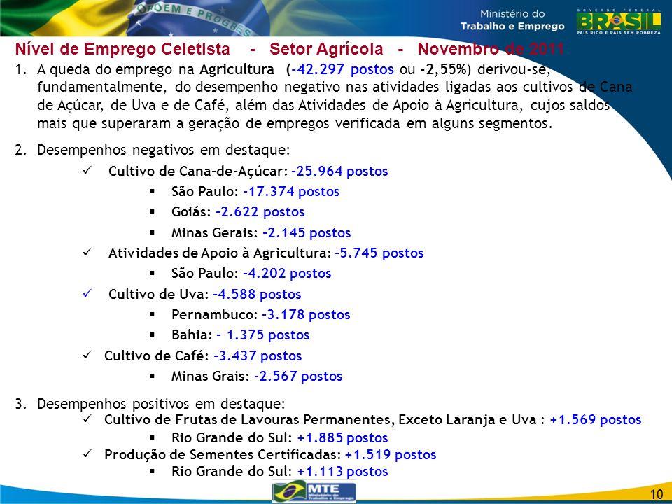 Nível de Emprego Celetista - Setor Agrícola - Novembro de 2011 10 1.A queda do emprego na Agricultura (-42.297 postos ou -2,55%) derivou-se, fundament