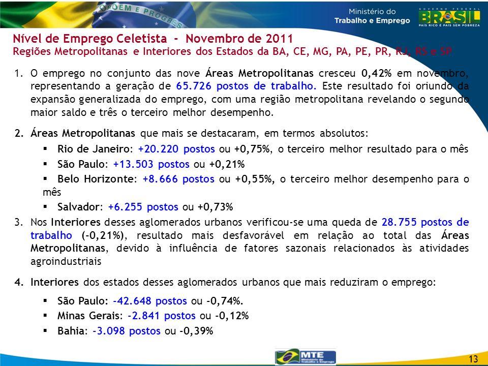 Nível de Emprego Celetista - Novembro de 2011 Regiões Metropolitanas e Interiores dos Estados da BA, CE, MG, PA, PE, PR, RJ, RS e SP 1.O emprego no co