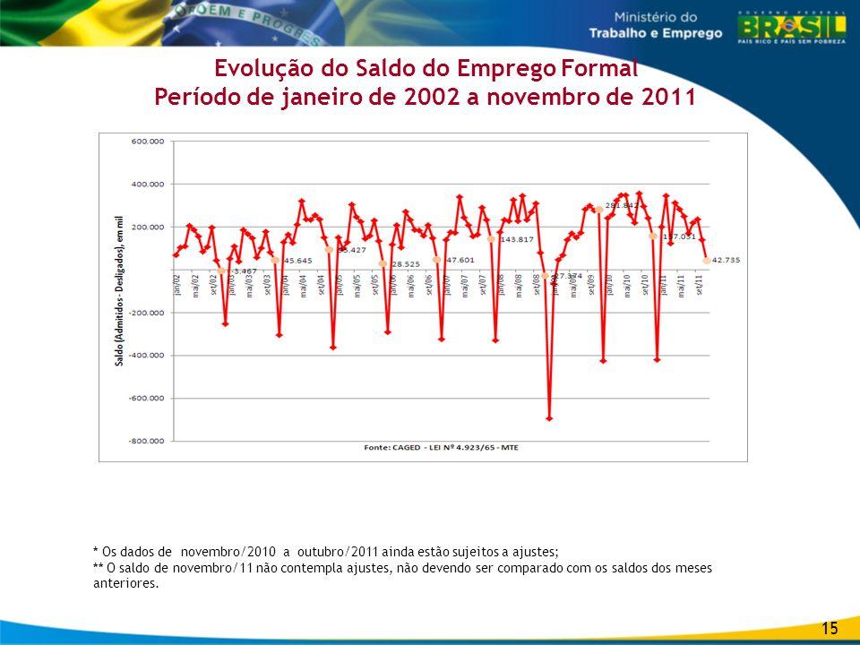 Evolução do Saldo do Emprego Formal Período de janeiro de 2002 a novembro de 2011 * Os dados de novembro/2010 a outubro/2011 ainda estão sujeitos a aj