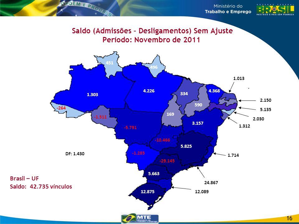 Saldo (Admissões – Desligamentos) Sem Ajuste Período: Novembro de 2011 3.792 16 5.114 4.473 -1.511 -264 1.303 451 4.226 496 DF: 1.430 169 590 4.368 3.