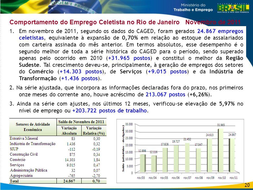 20 Comportamento do Emprego Celetista no Rio de Janeiro Novembro de 2011 1.Em novembro de 2011, segundo os dados do CAGED, foram gerados 24.867 empreg