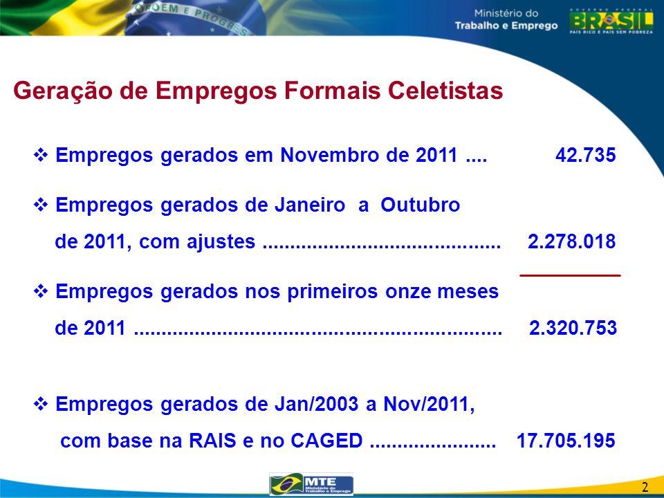 Geração de Empregos Formais Celetistas Empregos gerados em Novembro de 2011.... 42.735 Empregos gerados de Janeiro a Outubro de 2011, com ajustes.....