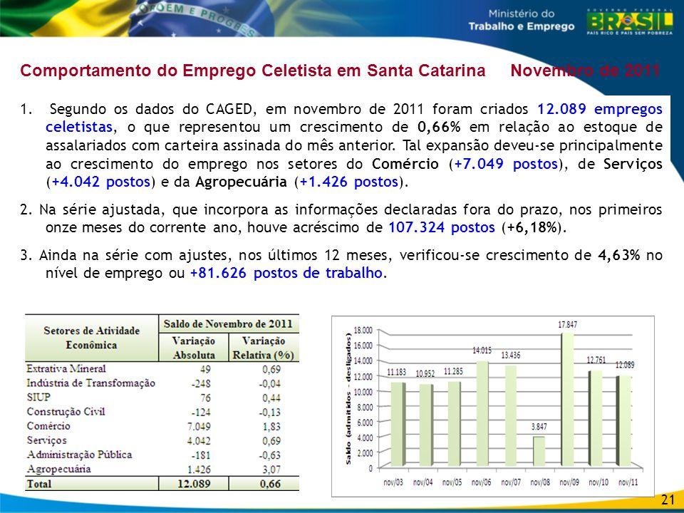 21 Comportamento do Emprego Celetista em Santa Catarina Novembro de 2011 1. Segundo os dados do CAGED, em novembro de 2011 foram criados 12.089 empreg