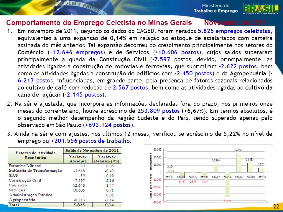 22 Comportamento do Emprego Celetista no Minas Gerais Novembro de 2011 1.Em novembro de 2011, segundo os dados do CAGED, foram gerados 5.825 empregos