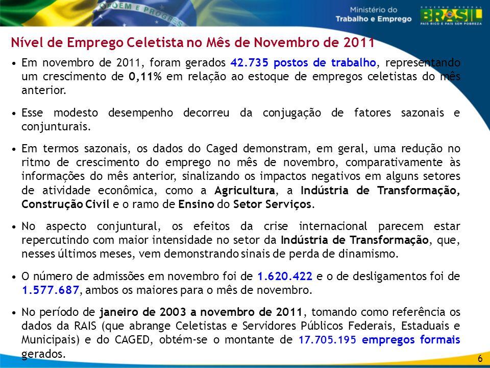 Em novembro de 2011, foram gerados 42.735 postos de trabalho, representando um crescimento de 0,11% em relação ao estoque de empregos celetistas do mê