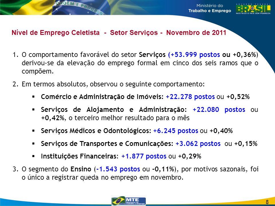 Nível de Emprego Celetista - Setor Serviços - Novembro de 2011 1.O comportamento favorável do setor Serviços (+53.999 postos ou +0,36%) derivou-se da