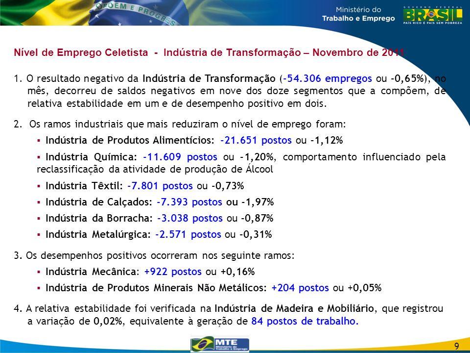 Nível de Emprego Celetista - Indústria de Transformação – Novembro de 2011 1. O resultado negativo da Indústria de Transformação (-54.306 empregos ou