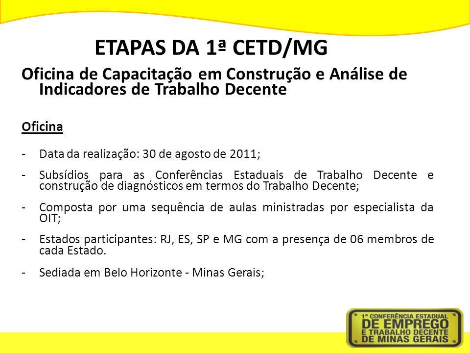 ETAPAS DA 1ª CETD/MG Oficina de Capacitação em Construção e Análise de Indicadores de Trabalho Decente Oficina -Data da realização: 30 de agosto de 20