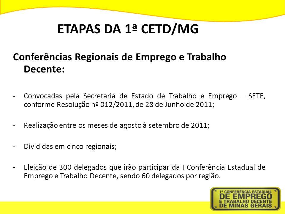 ETAPAS DA 1ª CETD/MG Conferências Regionais de Emprego e Trabalho Decente: -Convocadas pela Secretaria de Estado de Trabalho e Emprego – SETE, conforme Resolução nº 012/2011, de 28 de Junho de 2011; -Realização entre os meses de agosto à setembro de 2011; -Divididas em cinco regionais; -Eleição de 300 delegados que irão participar da I Conferência Estadual de Emprego e Trabalho Decente, sendo 60 delegados por região.