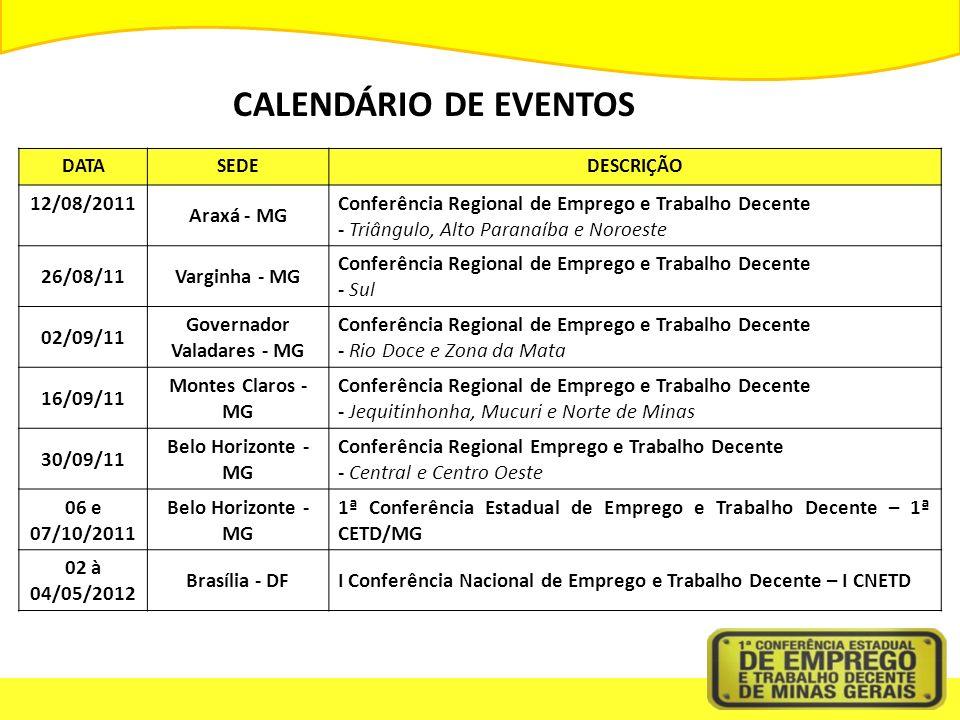 CALENDÁRIO DE EVENTOS DATASEDEDESCRIÇÃO 12/08/2011 Araxá - MG Conferência Regional de Emprego e Trabalho Decente - Triângulo, Alto Paranaíba e Noroeste 26/08/11Varginha - MG Conferência Regional de Emprego e Trabalho Decente - Sul 02/09/11 Governador Valadares - MG Conferência Regional de Emprego e Trabalho Decente - Rio Doce e Zona da Mata 16/09/11 Montes Claros - MG Conferência Regional de Emprego e Trabalho Decente - Jequitinhonha, Mucuri e Norte de Minas 30/09/11 Belo Horizonte - MG Conferência Regional Emprego e Trabalho Decente - Central e Centro Oeste 06 e 07/10/2011 Belo Horizonte - MG 1ª Conferência Estadual de Emprego e Trabalho Decente – 1ª CETD/MG 02 à 04/05/2012 Brasília - DFI Conferência Nacional de Emprego e Trabalho Decente – I CNETD