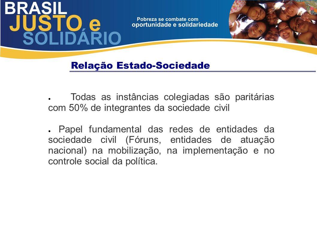 Relação Estado-Sociedade Todas as instâncias colegiadas são paritárias com 50% de integrantes da sociedade civil Papel fundamental das redes de entida