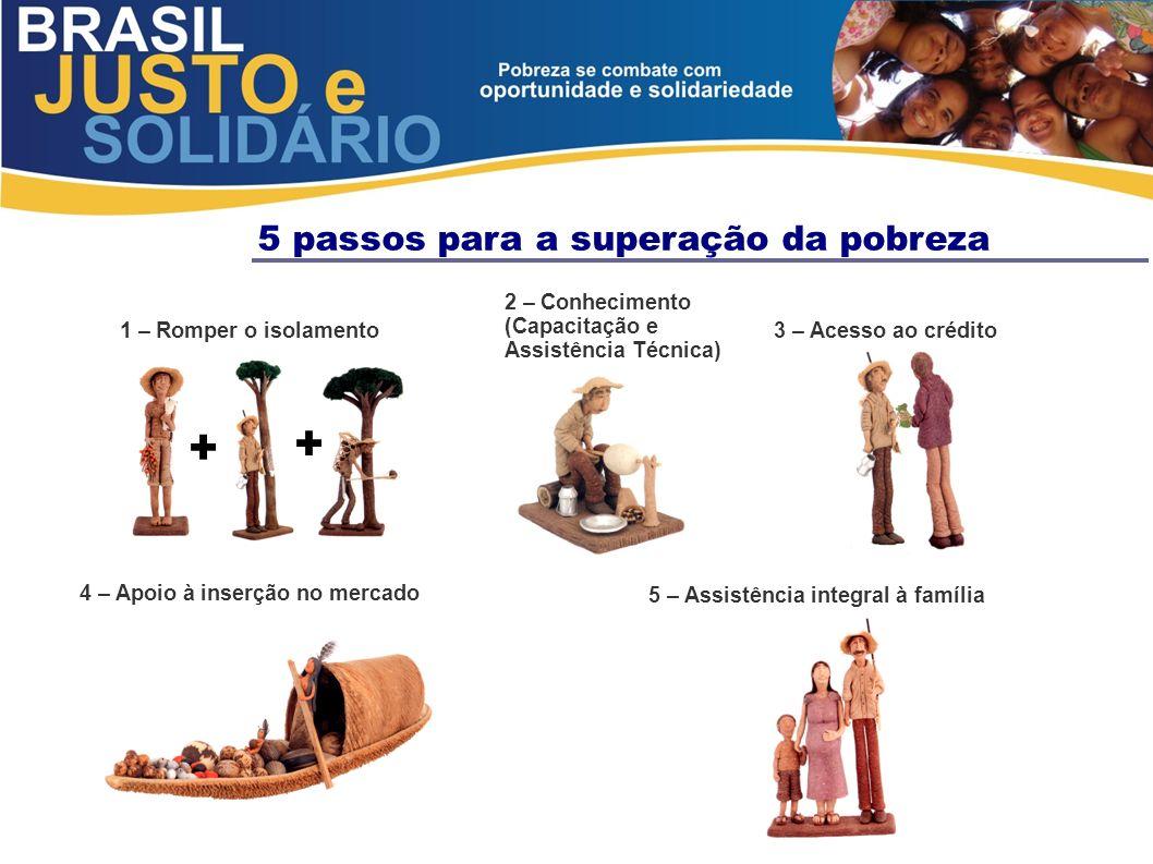 5 passos para a superação da pobreza 1 – Romper o isolamento 2 – Conhecimento (Capacitação e Assistência Técnica) 5 – Assistência integral à família +
