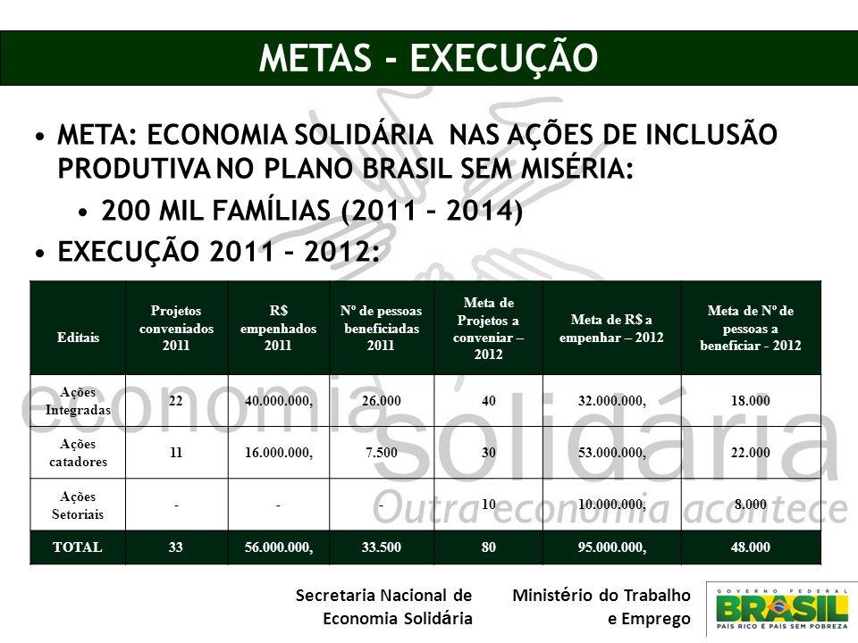 Secretaria Nacional de Economia Solid á ria Minist é rio do Trabalho e Emprego METAS - EXECUÇÃO META: ECONOMIA SOLIDÁRIA NAS AÇÕES DE INCLUSÃO PRODUTI