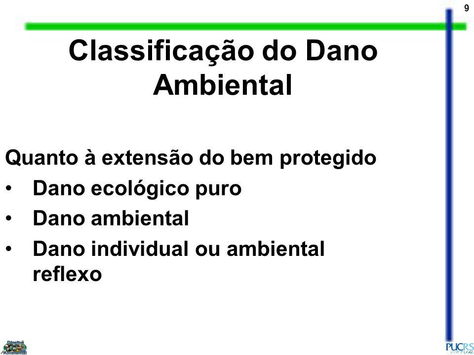 10 Conceituação de Dano ambiental Para se conceituar dano ambiental é necessário, antes de tudo, ter-se um conceito de meio ambiente, já que, logicamente, o âmbito do dano está circunscrito e determinado pelo significado que se dê ao mesmo.