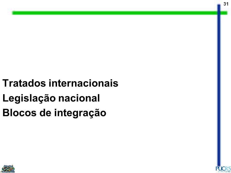31 Tratados internacionais Legislação nacional Blocos de integração