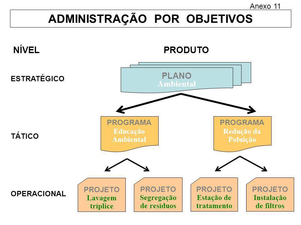 ADMINISTRAÇÃO POR OBJETIVOS PLANO Ambiental PROGRAMA Redução da Poluição PROGRAMA Educação Ambiental PROJETO Lavagem tríplice PROJETO Segregação de re