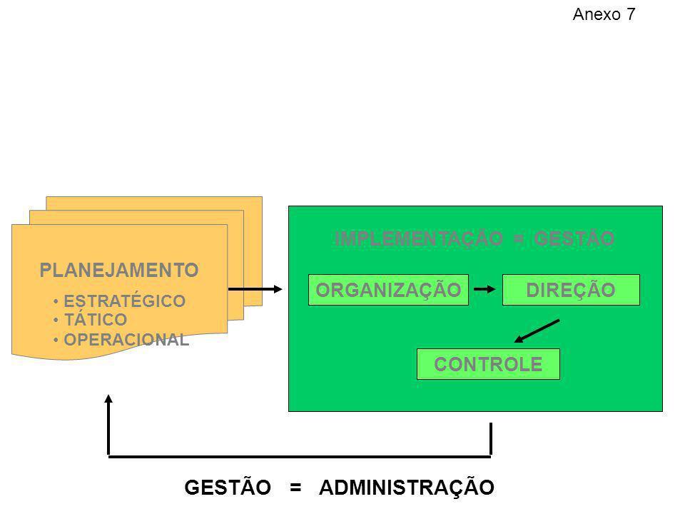 PLANEJAMENTO ESTRATÉGICO TÁTICO OPERACIONAL IMPLEMENTAÇÃO = GESTÃO GESTÃO = ADMINISTRAÇÃO ORGANIZAÇÃO DIREÇÃO CONTROLE Anexo 7