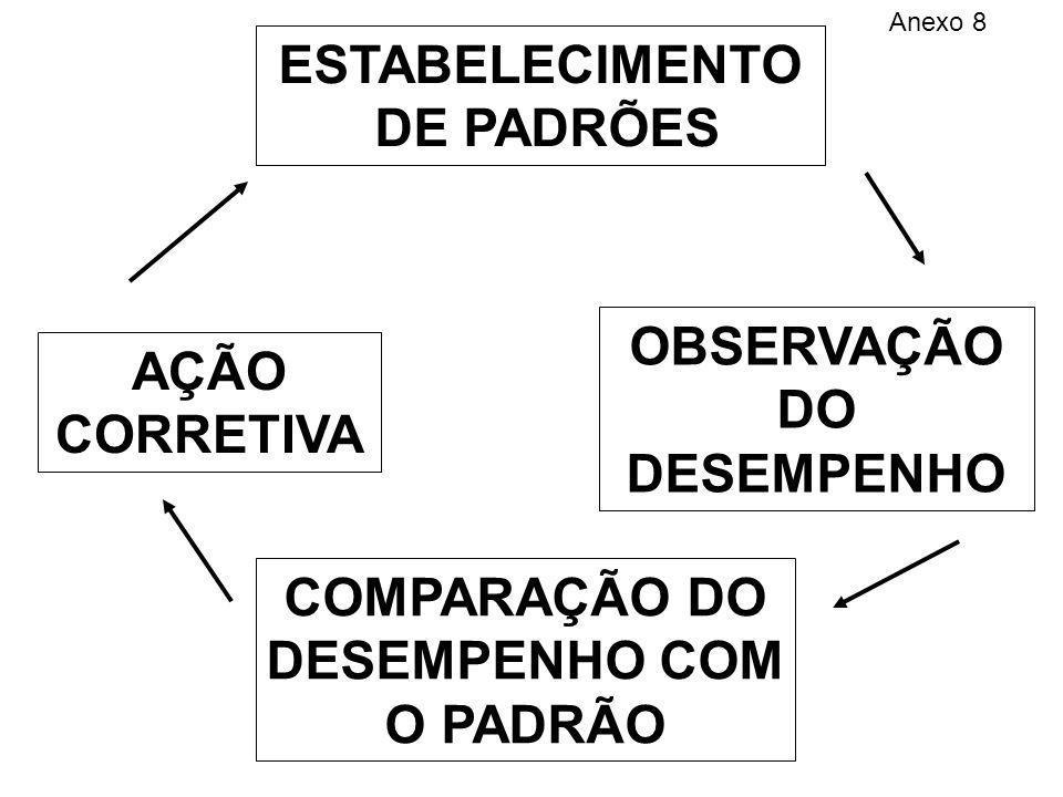ESTABELECIMENTO DE PADRÕES AÇÃO CORRETIVA COMPARAÇÃO DO DESEMPENHO COM O PADRÃO OBSERVAÇÃO DO DESEMPENHO Anexo 8