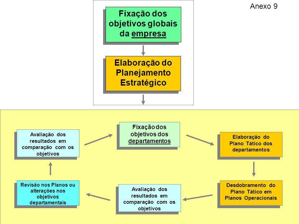Elaboração do Planejamento Estratégico Fixação dos objetivos globais da empresa Fixação dos objetivos dos departamentos Elaboração do Plano Tático dos