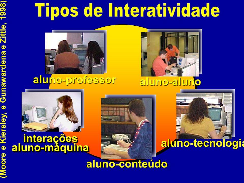 aluno-aluno aluno-professor interações aluno-máquina aluno-tecnologia aluno-conteúdo (Moore e Kiersley, e Gunawardena e Zittle, 1998)