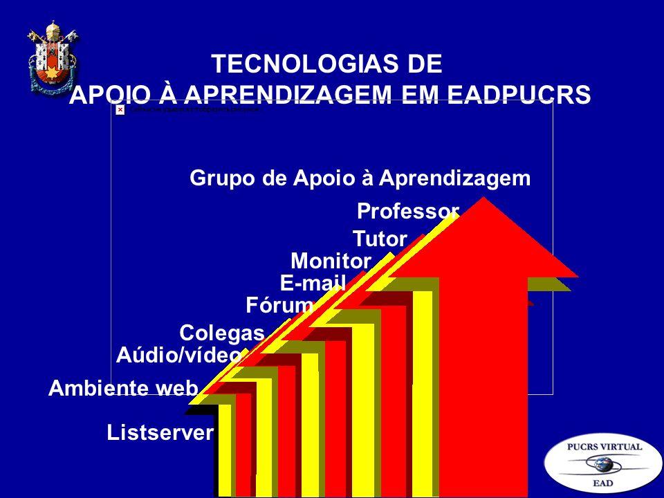 TECNOLOGIAS DE APOIO À APRENDIZAGEM EM EADPUCRS Grupo de Apoio à Aprendizagem Professor Tutor Monitor E-mail Fórum Ambiente web Aúdio/vídeo Colegas Li