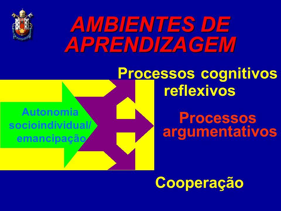 AMBIENTES DE APRENDIZAGEM Cooperação Processos argumentativos Processos cognitivos reflexivos Autonomia socioindividual/ emancipação