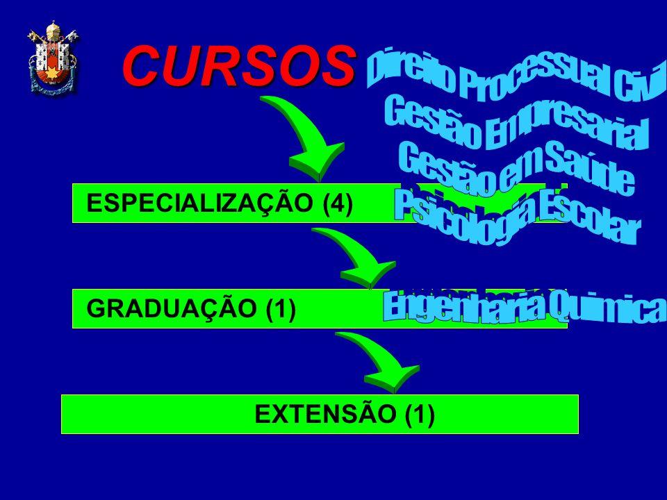 CURSOS ESPECIALIZAÇÃO (4) GRADUAÇÃO (1) EXTENSÃO (1)