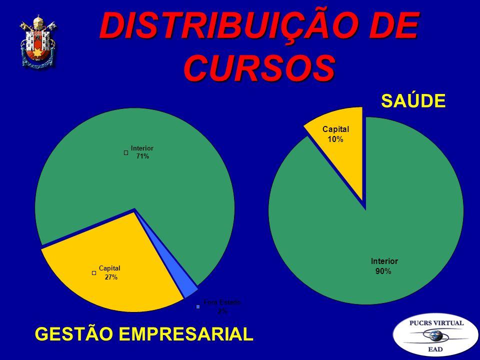 DISTRIBUIÇÃO DE CURSOS Capital 27% Interior 71% Fora Estado 2% Interior 90% Capital 10% GESTÃO EMPRESARIAL SAÚDE