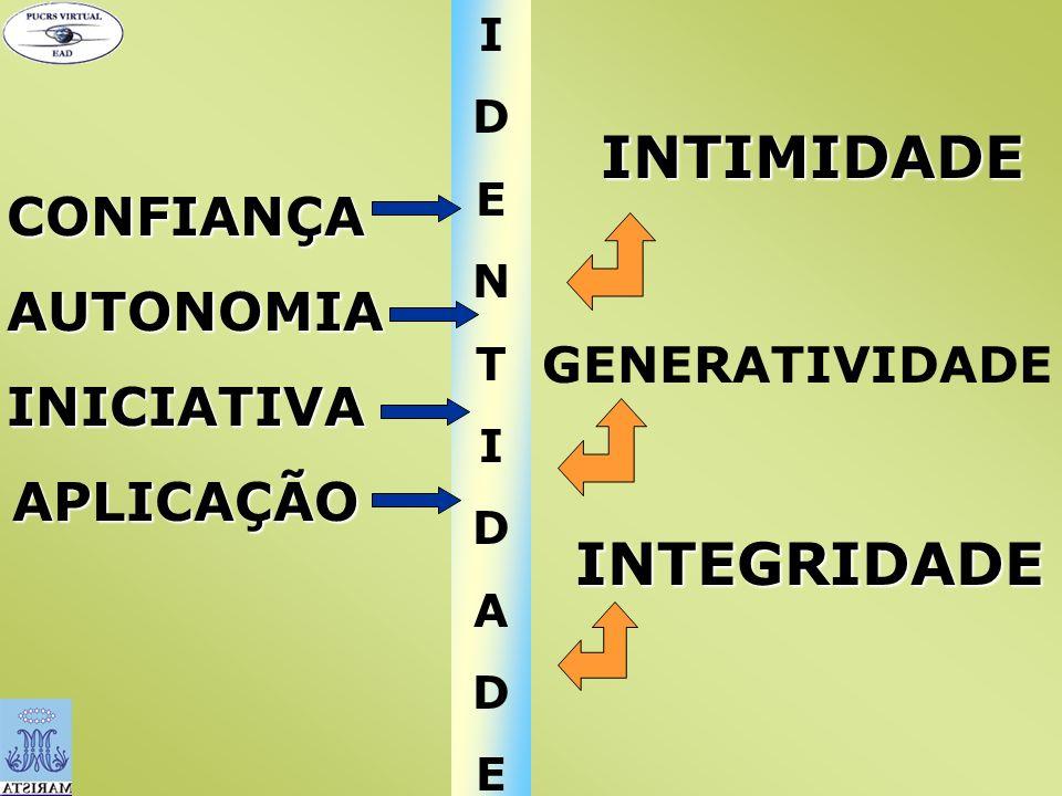 IDENTIDADEIDENTIDADECONFIANÇA AUTONOMIA AUTONOMIAINICIATIVAAPLICAÇÃO INTIMIDADE GENERATIVIDADE INTEGRIDADE