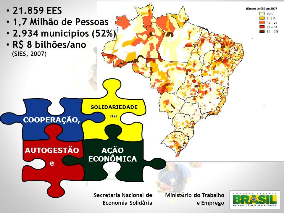 COOPERAÇÃO, AÇÃO ECONÔMICA SOLIDARIEDADE na AUTOGESTÃO e 21.859 EES 1,7 Milhão de Pessoas 2.934 municípios (52%) R$ 8 bilhões/ano (SIES, 2007) Secreta