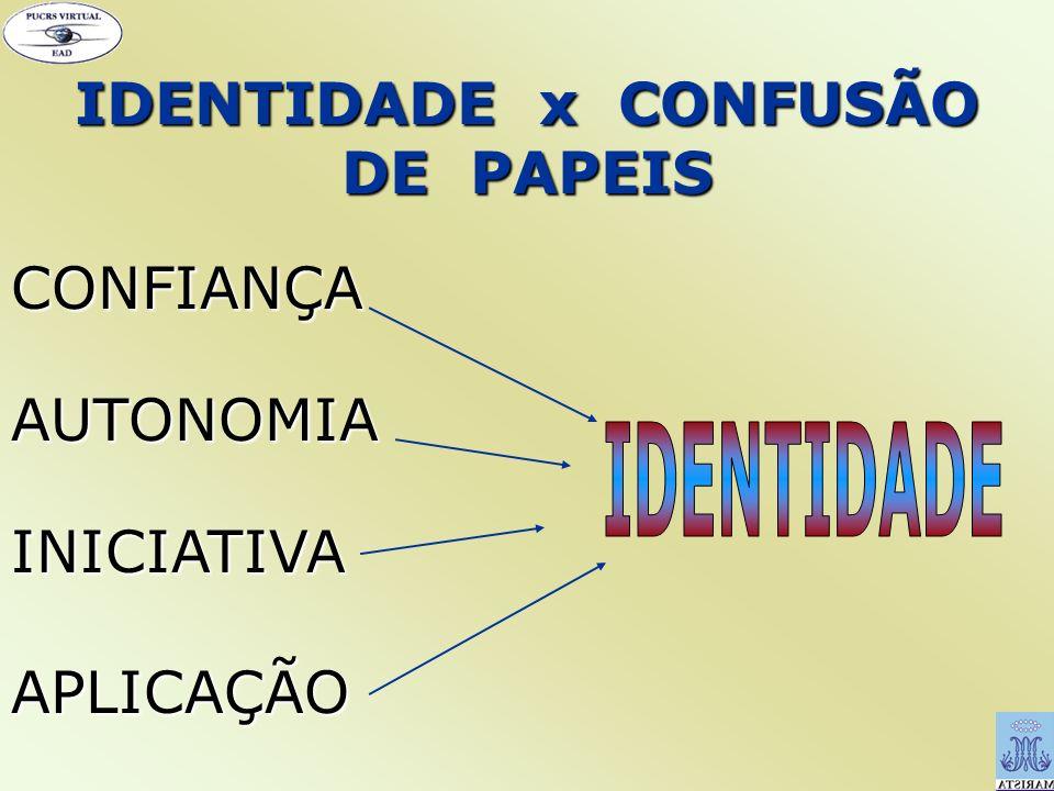 IDENTIDADE x CONFUSÃO DE PAPEIS CONFIANÇA AUTONOMIA INICIATIVA APLICAÇÃO