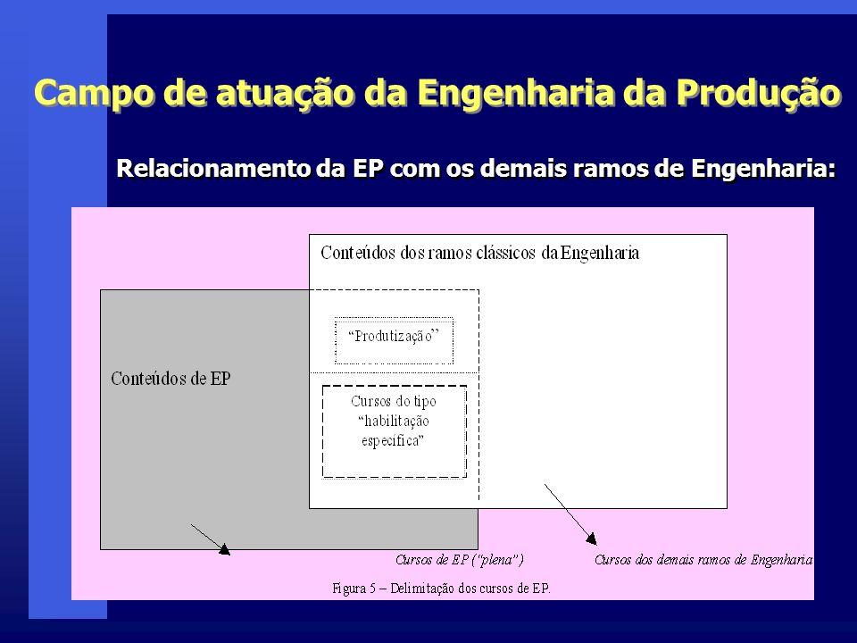 Campo de atuação da Engenharia da Produção Relacionamento da EP com os demais ramos de Engenharia: