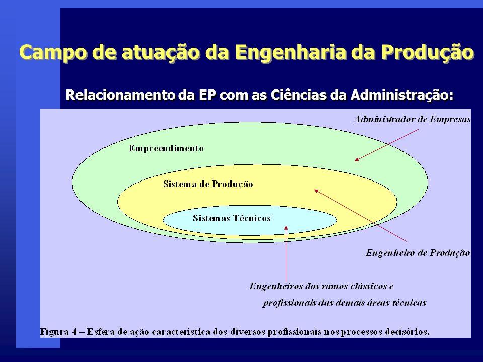 Campo de atuação da Engenharia da Produção Relacionamento da EP com as Ciências da Administração: