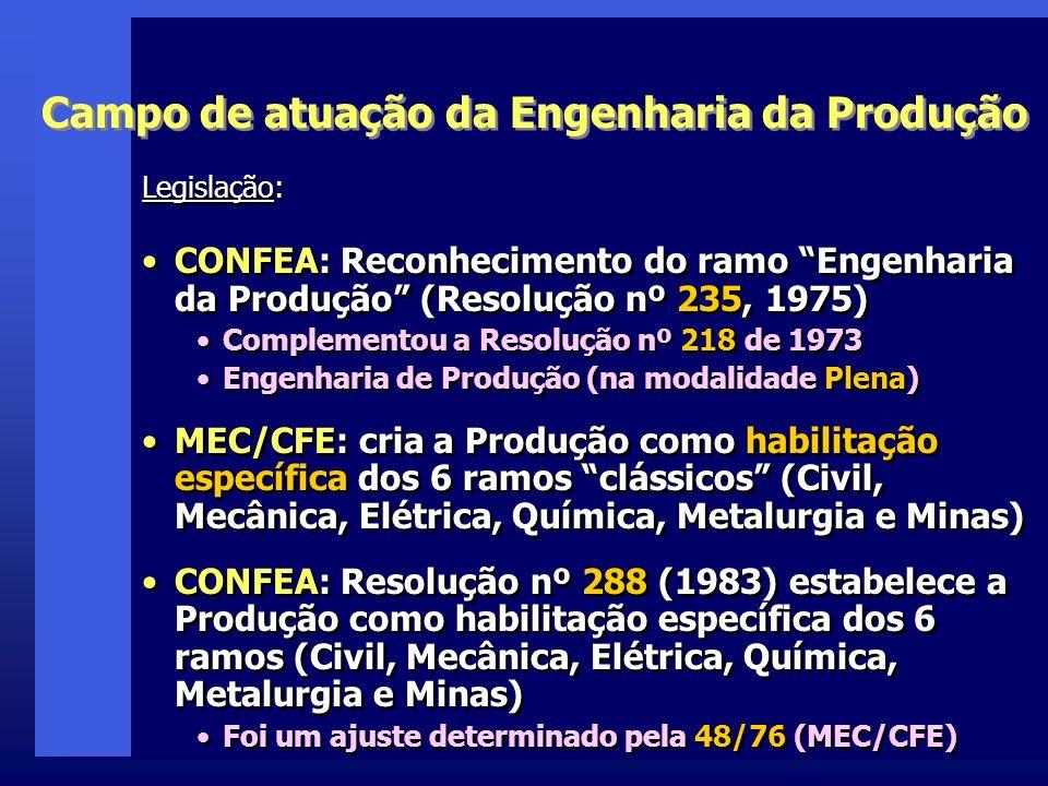 Campo de atuação da Engenharia da Produção Legislação: CONFEA: Reconhecimento do ramo Engenharia da Produção (Resolução nº 235, 1975) Complementou a Resolução nº 218 de 1973 Engenharia de Produção (na modalidade Plena) MEC/CFE: cria a Produção como habilitação específica dos 6 ramos clássicos (Civil, Mecânica, Elétrica, Química, Metalurgia e Minas) CONFEA: Resolução nº 288 (1983) estabelece a Produção como habilitação específica dos 6 ramos (Civil, Mecânica, Elétrica, Química, Metalurgia e Minas) Foi um ajuste determinado pela 48/76 (MEC/CFE) Legislação: CONFEA: Reconhecimento do ramo Engenharia da Produção (Resolução nº 235, 1975) Complementou a Resolução nº 218 de 1973 Engenharia de Produção (na modalidade Plena) MEC/CFE: cria a Produção como habilitação específica dos 6 ramos clássicos (Civil, Mecânica, Elétrica, Química, Metalurgia e Minas) CONFEA: Resolução nº 288 (1983) estabelece a Produção como habilitação específica dos 6 ramos (Civil, Mecânica, Elétrica, Química, Metalurgia e Minas) Foi um ajuste determinado pela 48/76 (MEC/CFE)
