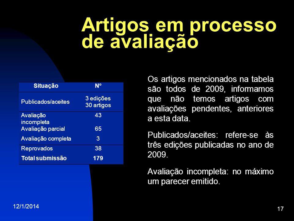 Artigos em processo de avaliação 12/1/2014 17 SituaçãoNº Publicados/aceites 3 edições 30 artigos Avaliação incompleta 43 Avaliação parcial65 Avaliação