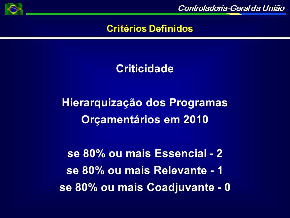 Controladoria-Geral da União Critérios Definidos Criticidade Hierarquização dos Programas Orçamentários em 2010 se 80% ou mais Essencial - 2 se 80% ou