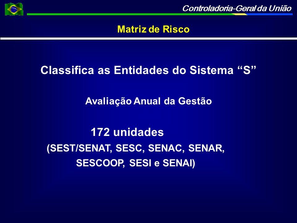 Controladoria-Geral da União Matriz de Risco Classifica as Entidades do Sistema S Avaliação Anual da Gestão 172 unidades (SEST/SENAT, SESC, SENAC, SEN
