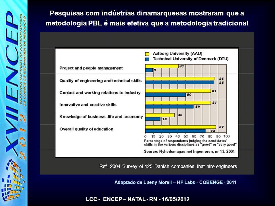 LCC - ENCEP – NATAL - RN - 16/05/2012 Adaptado de Lueny Morell – HP Labs - COBENGE - 2011 Pesquisas com indústrias dinamarquesas mostraram que a metod