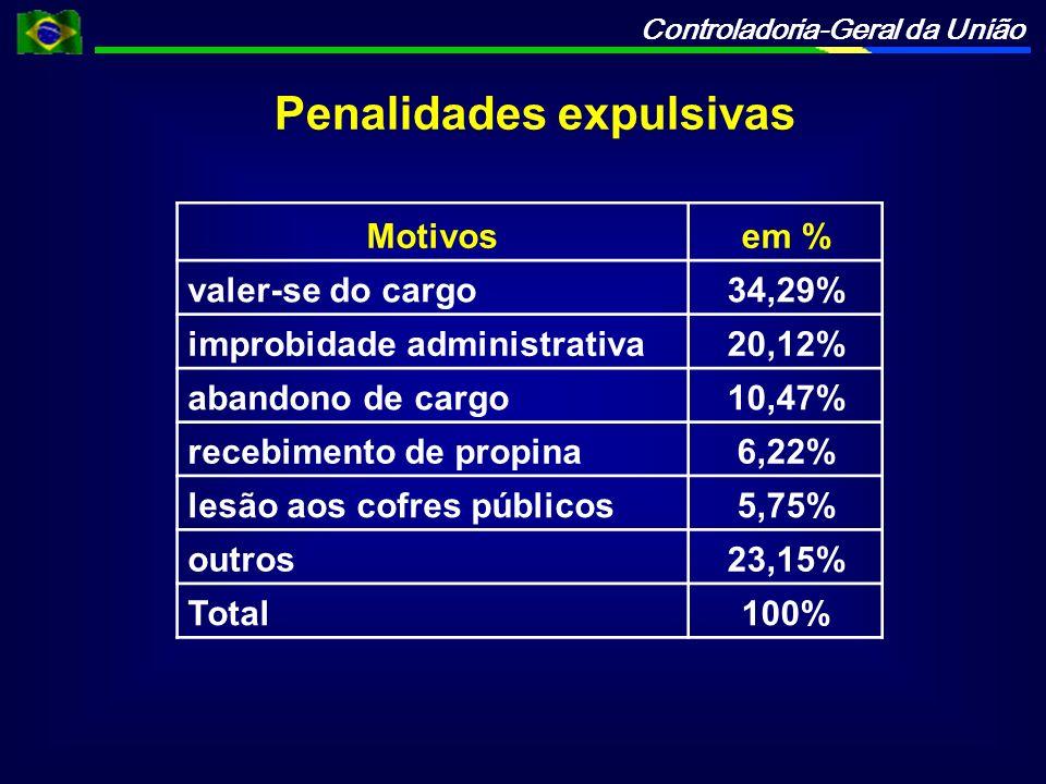 Controladoria-Geral da União Motivosem % valer-se do cargo34,29% improbidade administrativa20,12% abandono de cargo10,47% recebimento de propina6,22% lesão aos cofres públicos5,75% outros23,15% Total100% Penalidades expulsivas