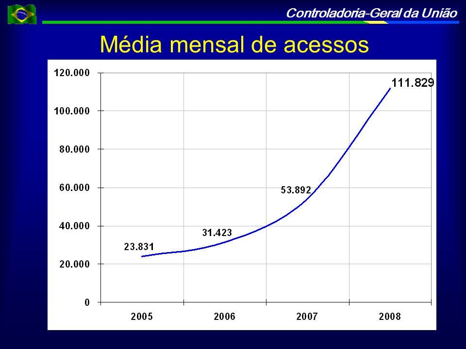 Controladoria-Geral da União Média mensal de acessos
